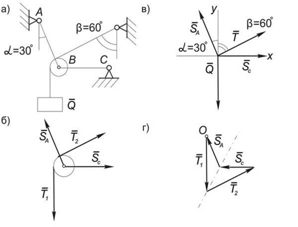 Техническая механика решение задач плоская система сил решение задачи процессы и аппараты пищевых производств
